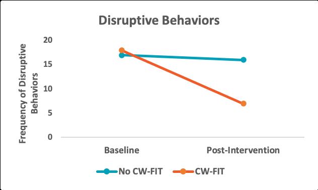• Disruptive Behaviors graph