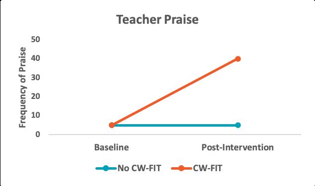 Teacher Praise Graph