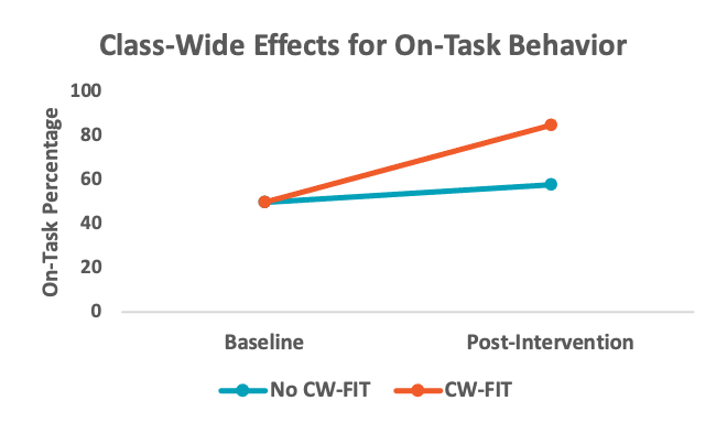 Class-Wide Effects for On-Task Behavior
